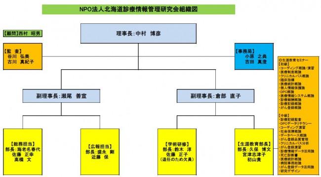 組織図20160701